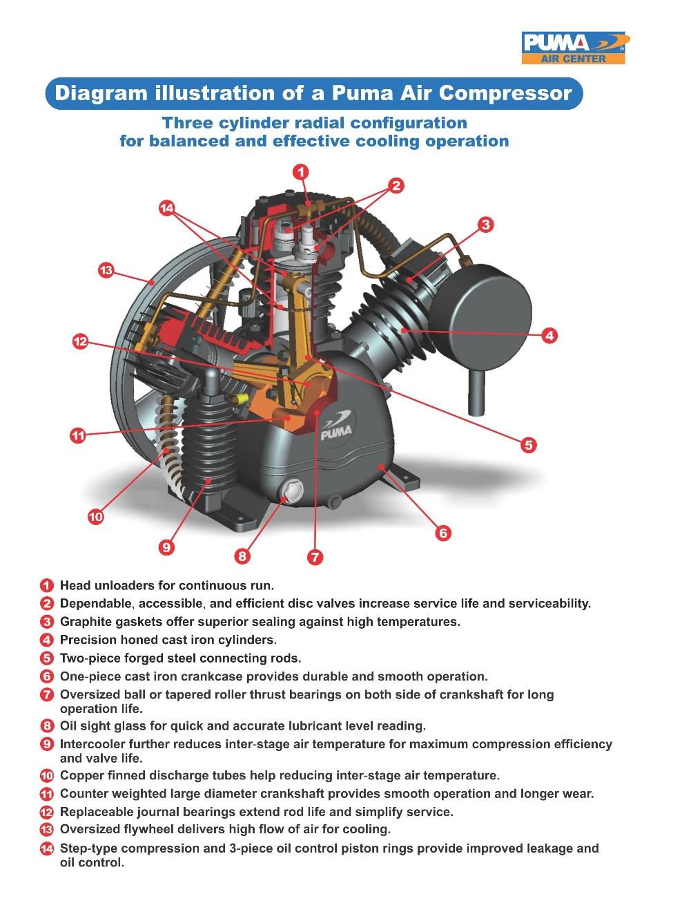 PRODUCTS - DIAGRAM ILLUSTRATION OF A PUMA AIR COMPRESSOR - PUMA INDUSTRIES,  INC. - COMMERCIAL / PROFESSIONAL / INDUSTRIAL AIR COMPRESSORS AND AIR TOOLSPuma Air Compressors